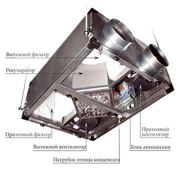 Моноблочная система вентиляции 2в